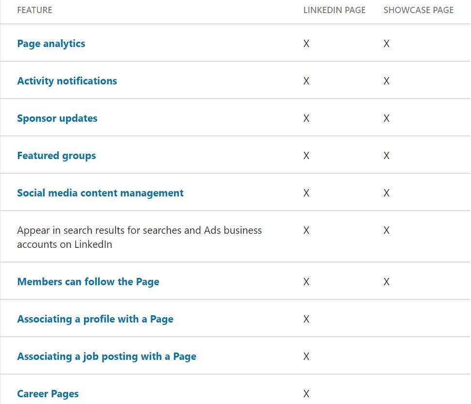Verschillen showcasepagina en bedrijfspagina LinkedIn