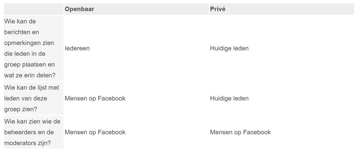 Privacy opties Facebook groep